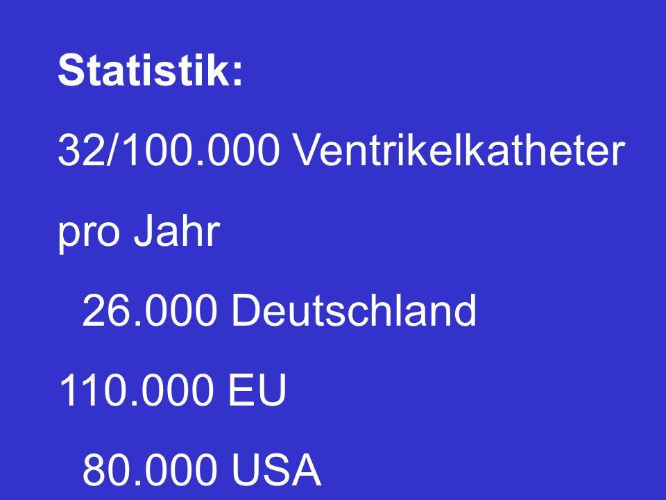 Statistik: 32/100.000 Ventrikelkatheter pro Jahr 26.000 Deutschland 110.000 EU 80.000 USA