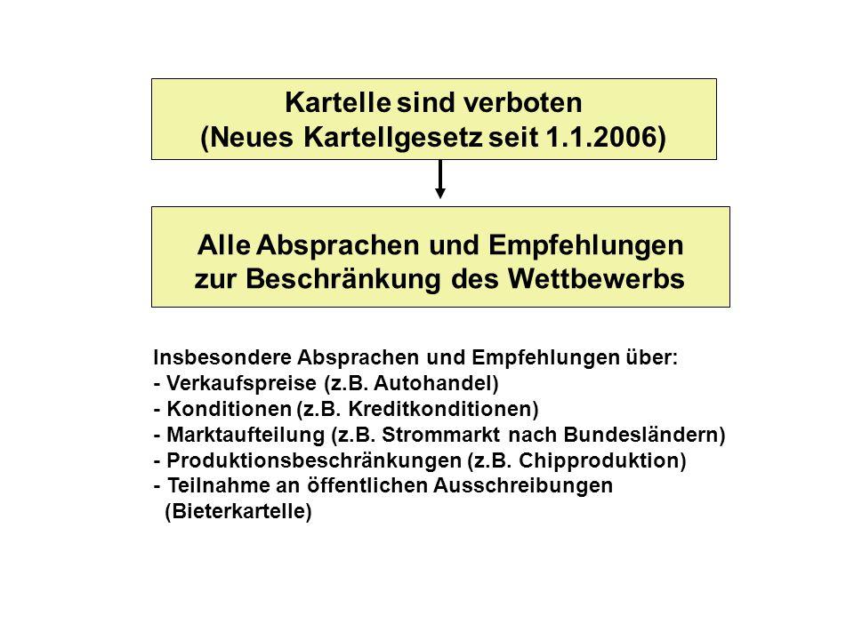 Kartelle sind verboten (Neues Kartellgesetz seit 1.1.2006) Alle Absprachen und Empfehlungen zur Beschränkung des Wettbewerbs Insbesondere Absprachen u