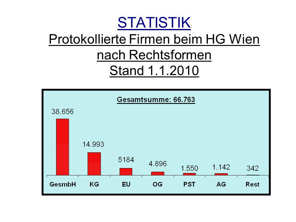 STATISTIK Protokollierte Firmen beim HG Wien nach Rechtsformen Stand 1.1.2010