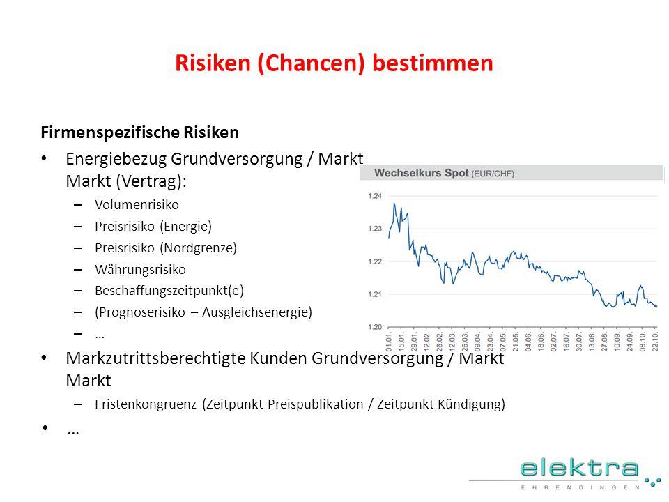 Risiken (Chancen) bestimmen Firmenspezifische Risiken Energiebezug Grundversorgung / Markt Markt (Vertrag): – Volumenrisiko – Preisrisiko (Energie) –
