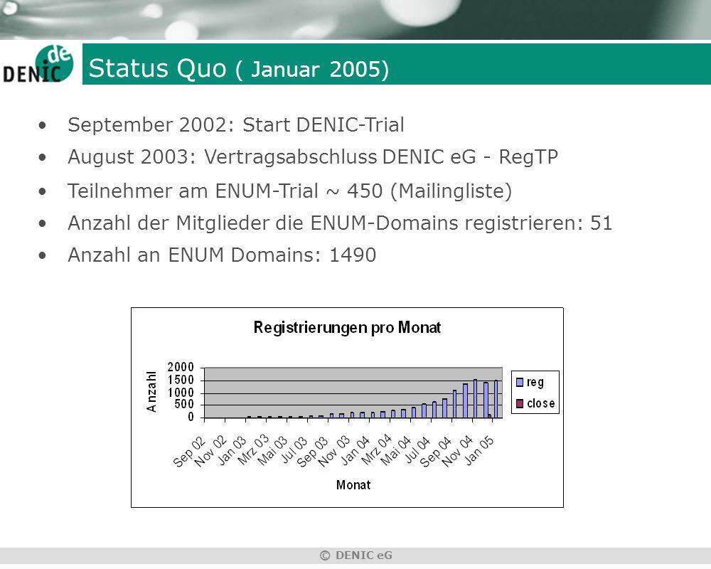 © DENIC eG Status Quo ( Januar 2005) September 2002: Start DENIC-Trial August 2003: Vertragsabschluss DENIC eG - RegTP Teilnehmer am ENUM-Trial ~ 450 (Mailingliste) Anzahl der Mitglieder die ENUM-Domains registrieren: 51 Anzahl an ENUM Domains: 1490