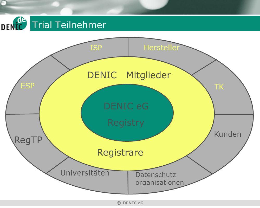 © DENIC eG DENIC Mitglieder Trial Teilnehmer DENIC eG Registry ISP Hersteller ESP TK Kunden Universitäten Datenschutz- organisationen RegTP Registrare