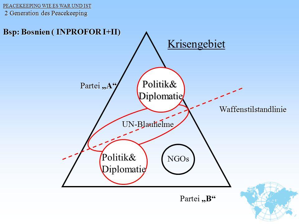 "Bsp: Bosnien ( INPROFOR I+II) Krisengebiet UN-Blauhelme Partei ""A"" Partei ""B"" Waffenstilstandlinie Politik&Diplomatie Politik&Diplomatie NGOs PEACEKEE"