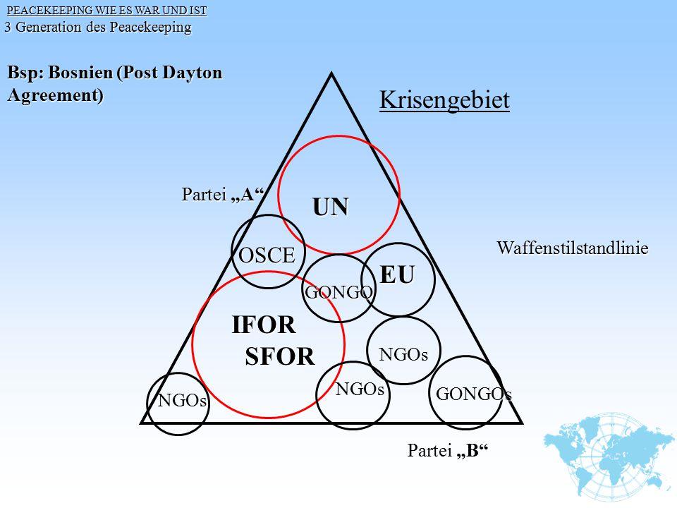 PEACEKEEPING WIE ES WAR UND IST PEACEKEEPING WIE ES WAR UND IST 3 Generation des Peacekeeping Bsp: Bosnien (Post Dayton Agreement) Krisengebiet Partei