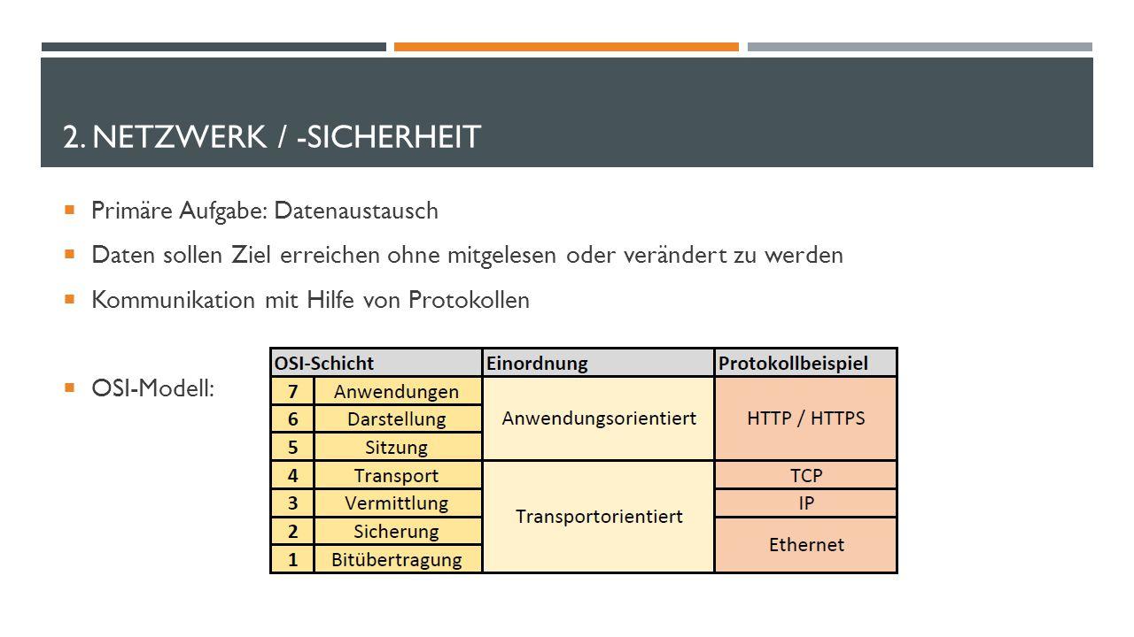 2. NETZWERK / -SICHERHEIT  Primäre Aufgabe: Datenaustausch  Daten sollen Ziel erreichen ohne mitgelesen oder verändert zu werden  Kommunikation mit