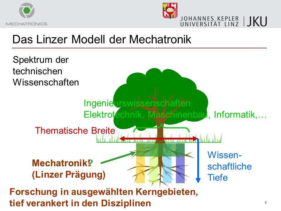 8 Das Linzer Modell der Mechatronik Thematische Breite Wissen- schaftliche Tiefe Ingenieurswissenschaften Elektrotechnik, Maschinenbau, Informatik,… S