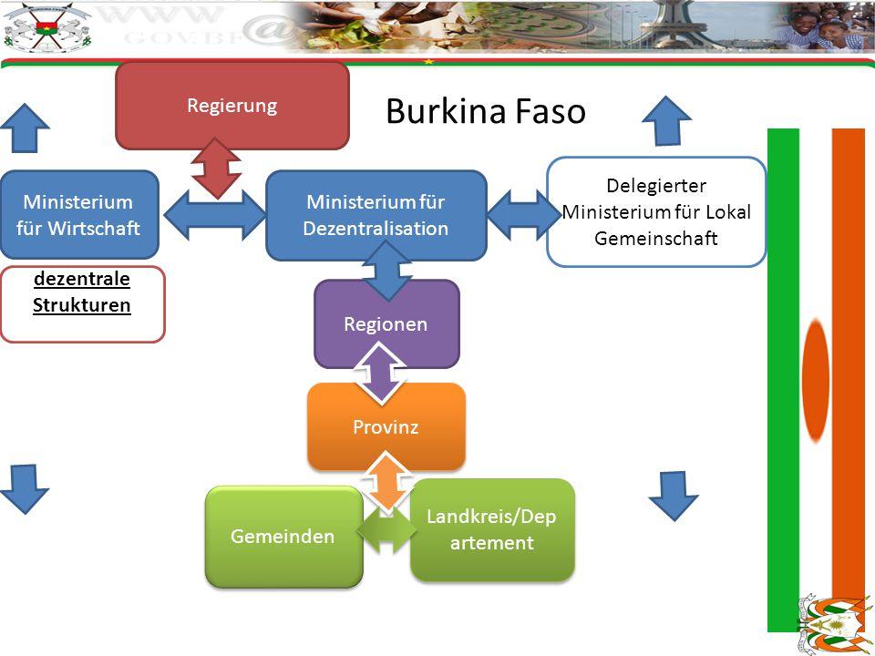 Regierung Regionen Landkreis/Dep artement Provinz Gemeinden Ministerium für Dezentralisation Delegierter Ministerium für Lokal Gemeinschaft dezentrale Strukturen Ministerium für Wirtschaft Burkina Faso