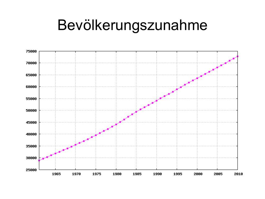 Bevölkerungszunahme