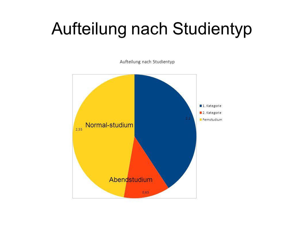 Aufteilung nach Studientyp Normal-studium Abendstudium