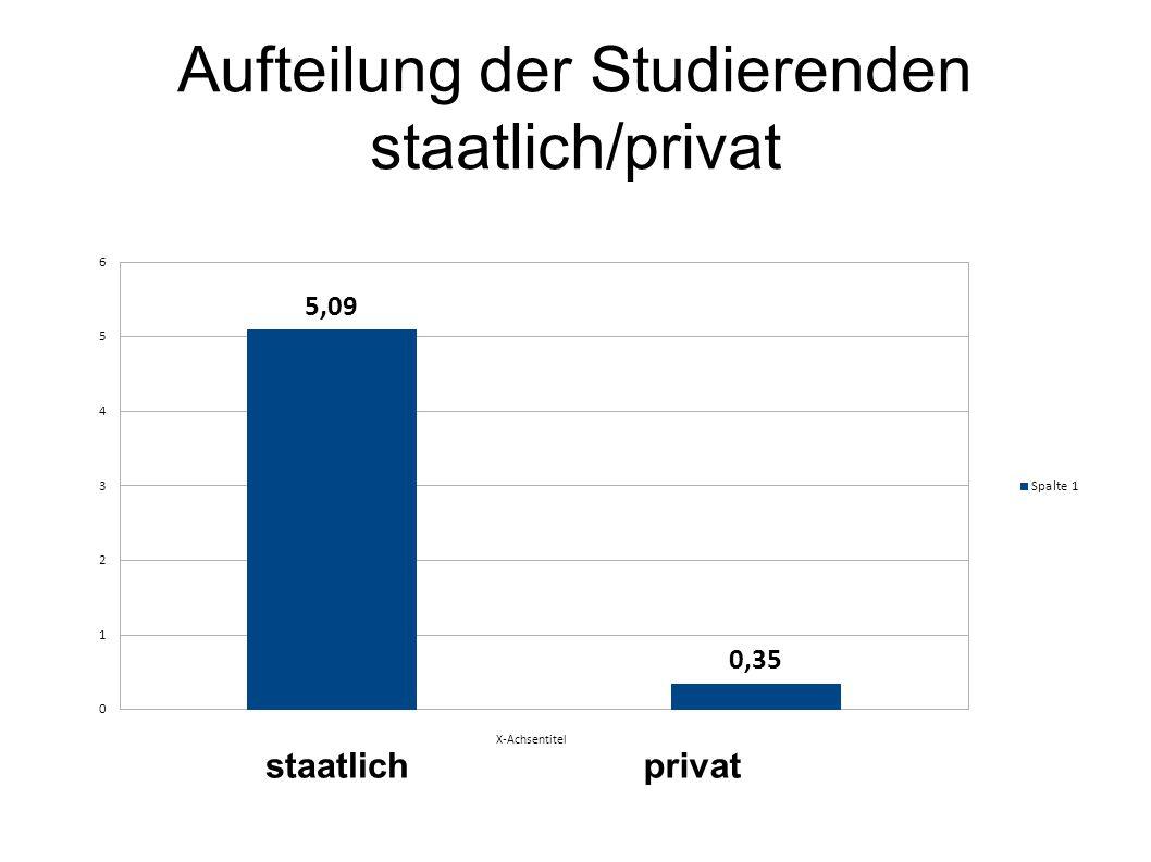 Aufteilung der Studierenden staatlich/privat staatlichprivat