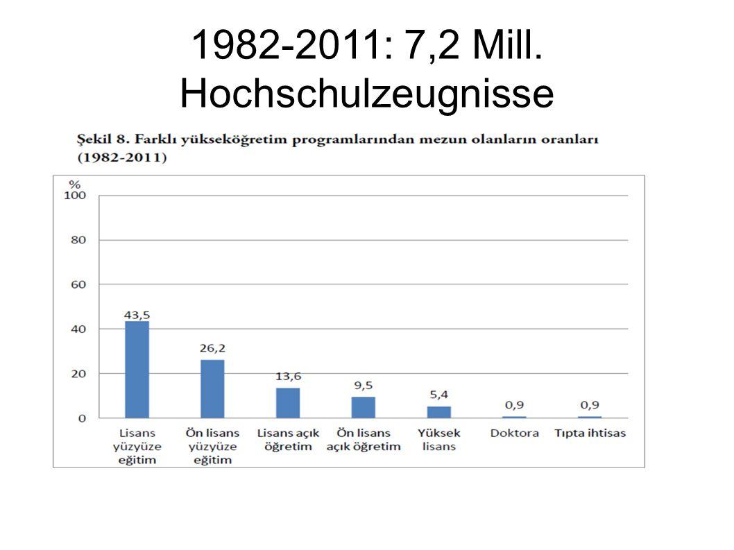1982-2011: 7,2 Mill. Hochschulzeugnisse
