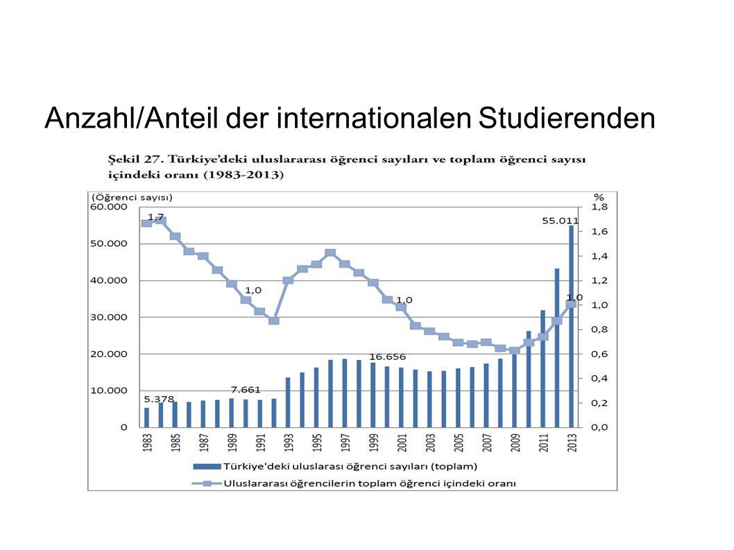 Anzahl/Anteil der internationalen Studierenden