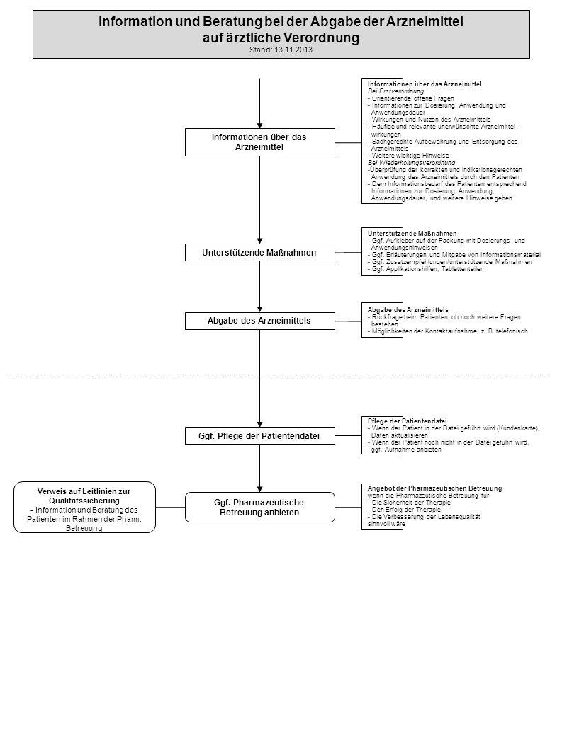 Information und Beratung bei der Abgabe der Arzneimittel auf ärztliche Verordnung Stand: 13.11.2013 Informationen über das Arzneimittel Bei Erstverord