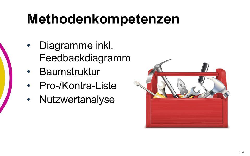 | 6 Diagramme inkl. Feedbackdiagramm Baumstruktur Pro-/Kontra-Liste Nutzwertanalyse