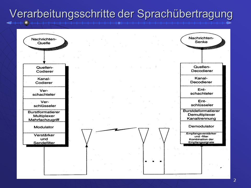 2 Verarbeitungsschritte der Sprachübertragung