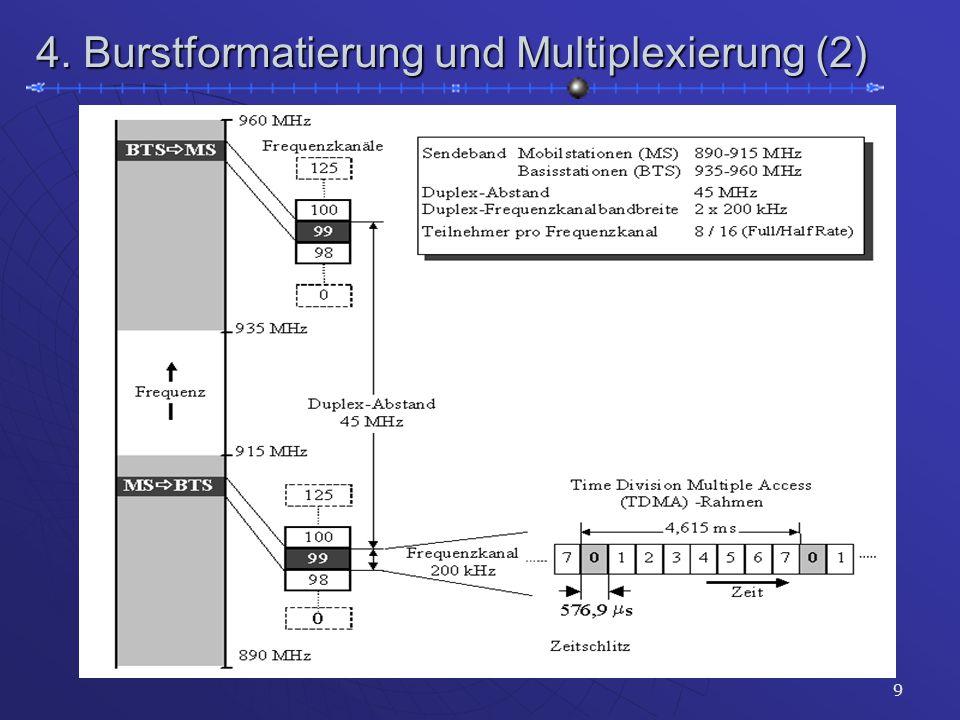 9 4. Burstformatierung und Multiplexierung (2)