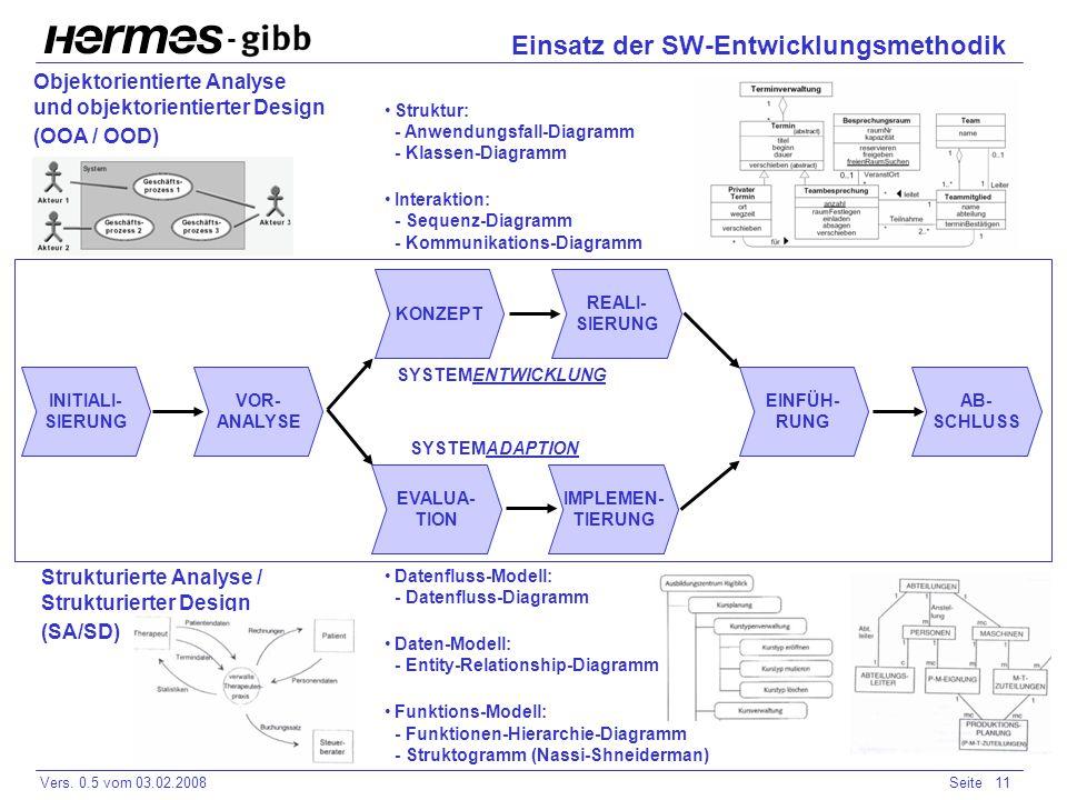 - Vers. 0.5 vom 03.02.2008Seite 11 Einsatz der SW-Entwicklungsmethodik INITIALI- SIERUNG VOR- ANALYSE KONZEPT REALI- SIERUNG EINFÜH- RUNG AB- SCHLUSS