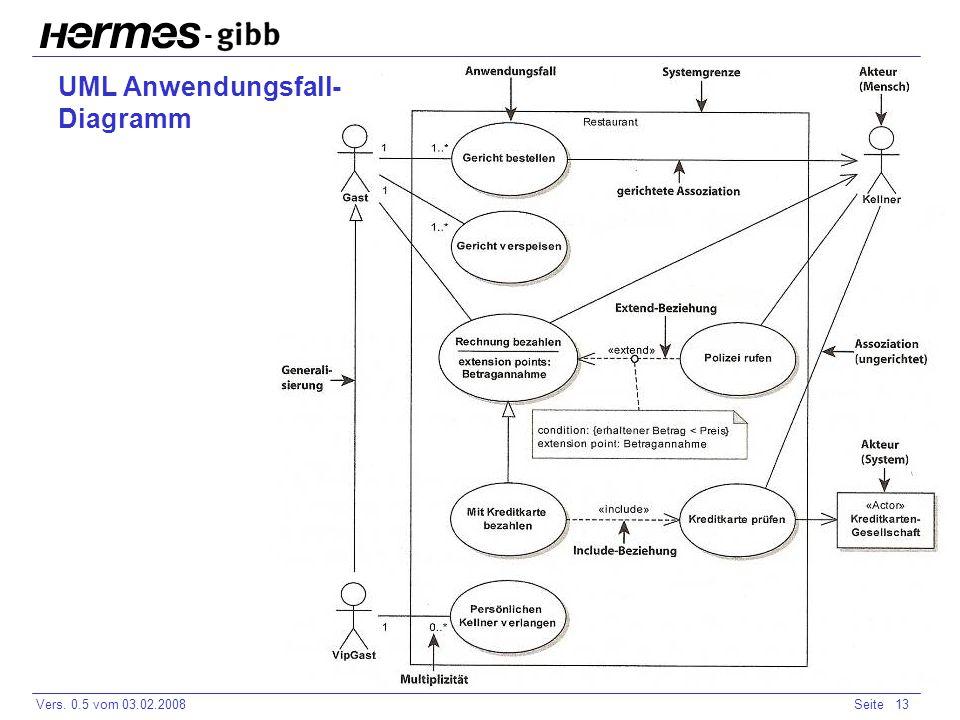 - Vers. 0.5 vom 03.02.2008Seite 13 UML Anwendungsfall- Diagramm