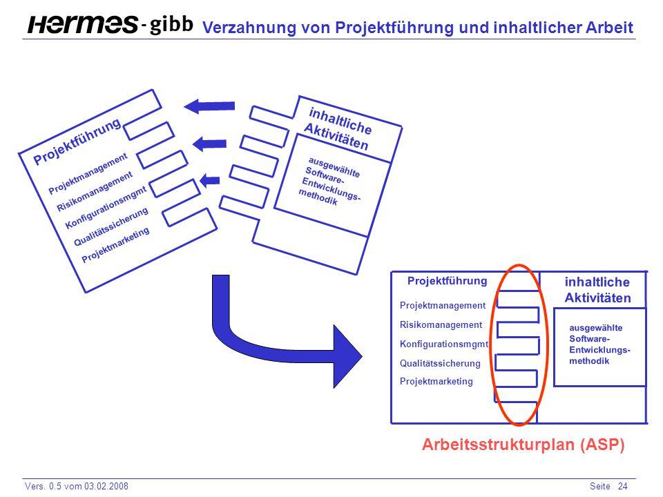 - Vers. 0.5 vom 03.02.2008Seite 24 Arbeitsstrukturplan (ASP) ausgewählte Software- Entwicklungs- methodik Projektführung Projektmanagement Risikomanag