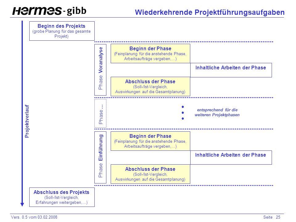 - Vers. 0.5 vom 03.02.2008Seite 25 Wiederkehrende Projektführungsaufgaben Inhaltliche Arbeiten der Phase Beginn des Projekts (grobe Planung für das ge