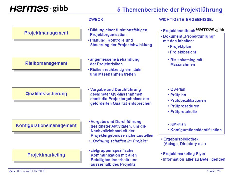 - Vers. 0.5 vom 03.02.2008Seite 26 - 5 Themenbereiche der Projektführung Projektmanagement Risikomanagement Qualitätssicherung Konfigurationsmanagemen
