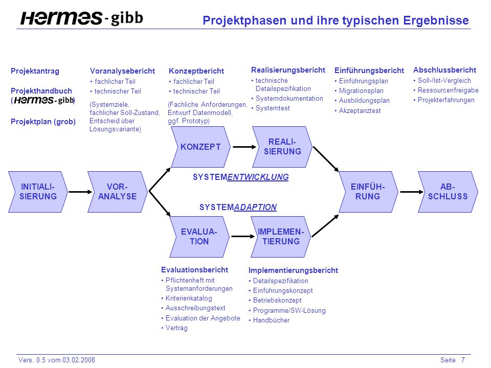 - Vers. 0.5 vom 03.02.2008Seite 7 - Projektphasen und ihre typischen Ergebnisse Projektantrag Projekthandbuch ( ) Projektplan (grob) Voranalysebericht