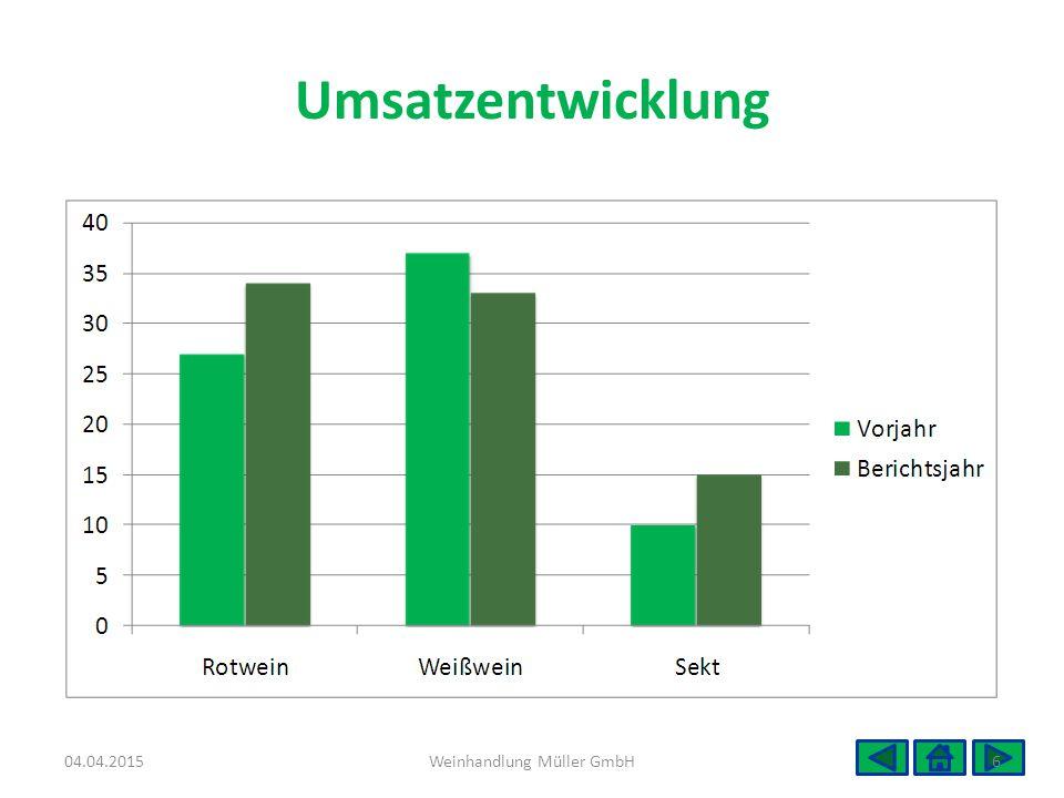 Umsatzentwicklung 04.04.20156Weinhandlung Müller GmbH