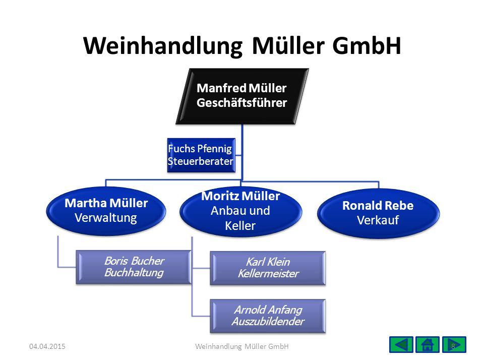 Manfred Müller Geschäftsführer Martha Müller Verwaltung Boris Bucher Buchhaltung Moritz Müller Anbau und Keller Karl Klein Kellermeister Arnold Anfang