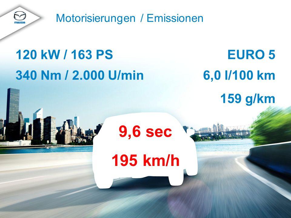 © MazdaMazda CX-5 Produkttraining 2012 Motorisierungen / Emissionen EURO 5 6,0 l/100 km 159 g/km 120 kW / 163 PS 340 Nm / 2.000 U/min 9,6 sec 195 km/h