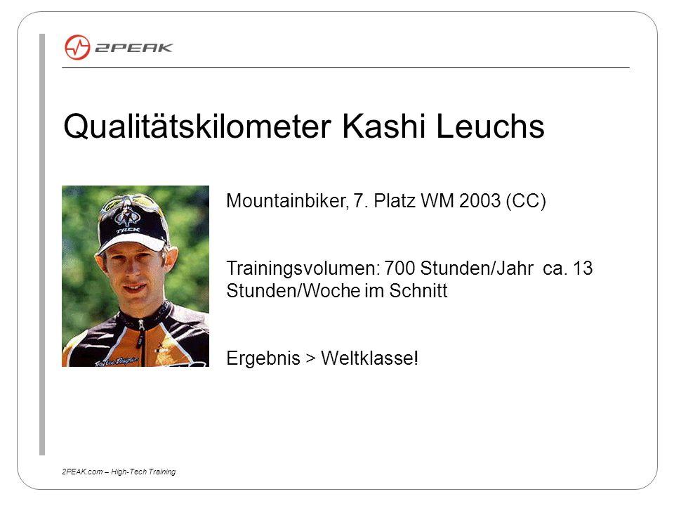 2PEAK.com – High-Tech Training Qualitätskilometer Kashi Leuchs Mountainbiker, 7. Platz WM 2003 (CC) Trainingsvolumen: 700 Stunden/Jahr ca. 13 Stunden/