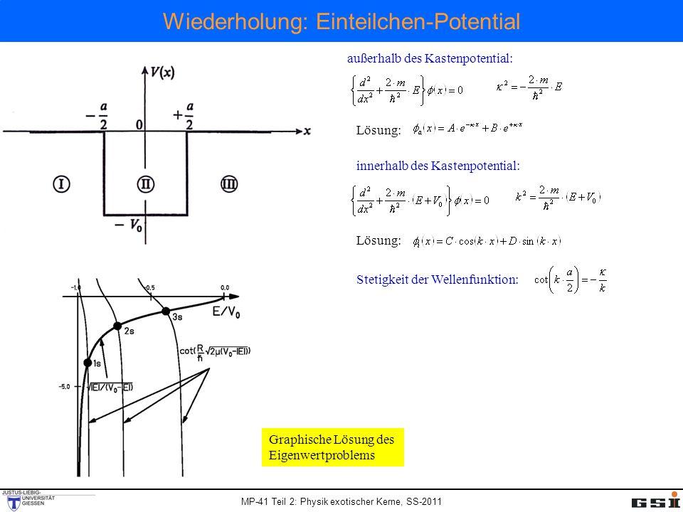 MP-41 Teil 2: Physik exotischer Kerne, SS-2011 Wiederholung: Einteilchen-Potential außerhalb des Kastenpotential: innerhalb des Kastenpotential: Lösung: Stetigkeit der Wellenfunktion: Graphische Lösung des Eigenwertproblems