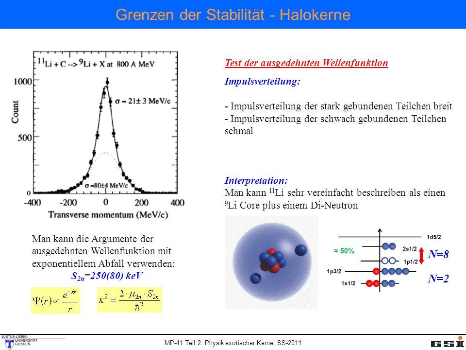 MP-41 Teil 2: Physik exotischer Kerne, SS-2011 Grenzen der Stabilitä t - Halokerne Test der ausgedehnten Wellenfunktion Impulsverteilung: - Impulsverteilung der stark gebundenen Teilchen breit - Impulsverteilung der schwach gebundenen Teilchen schmal Man kann die Argumente der ausgedehnten Wellenfunktion mit exponentiellem Abfall verwenden: S 2n =250(80) keV Interpretation: Man kann 11 Li sehr vereinfacht beschreiben als einen 9 Li Core plus einem Di-Neutron N=8 N=2
