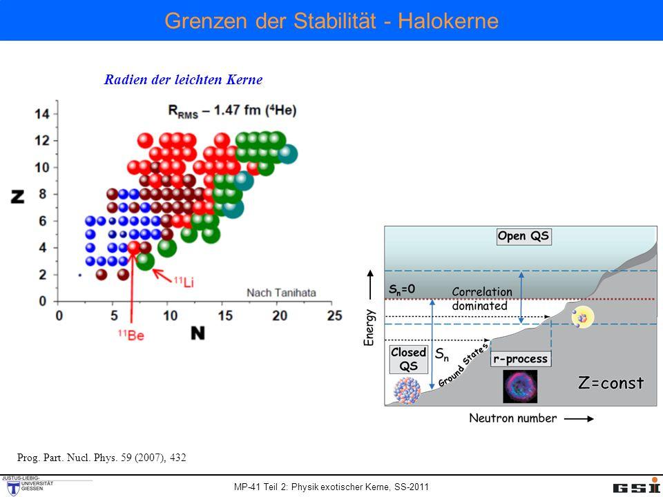 MP-41 Teil 2: Physik exotischer Kerne, SS-2011 Grenzen der Stabilitä t - Halokerne Radien der leichten Kerne Prog.