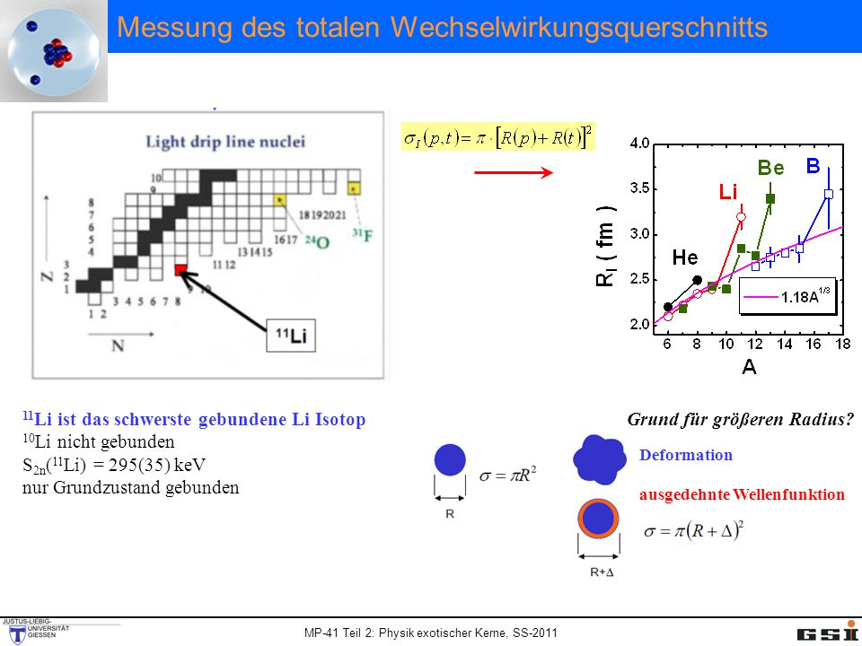 MP-41 Teil 2: Physik exotischer Kerne, SS-2011 Messung des totalen Wechselwirkungsquerschnitts 11 Li ist das schwerste gebundene Li Isotop 10 Li nicht gebunden S 2n ( 11 Li) = 295(35) keV nur Grundzustand gebunden Grund für größeren Radius.