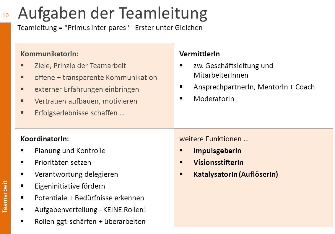 Teamarbeit Aufgaben der Teamleitung KommunikatorIn:  Ziele, Prinzip der Teamarbeit  offene + transparente Kommunikation  externer Erfahrungen einbr