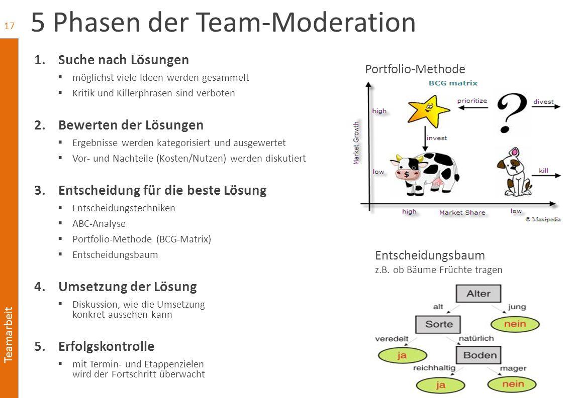 Teamarbeit 5 Phasen der Team-Moderation 1.Suche nach Lösungen  möglichst viele Ideen werden gesammelt  Kritik und Killerphrasen sind verboten 2.Bewe