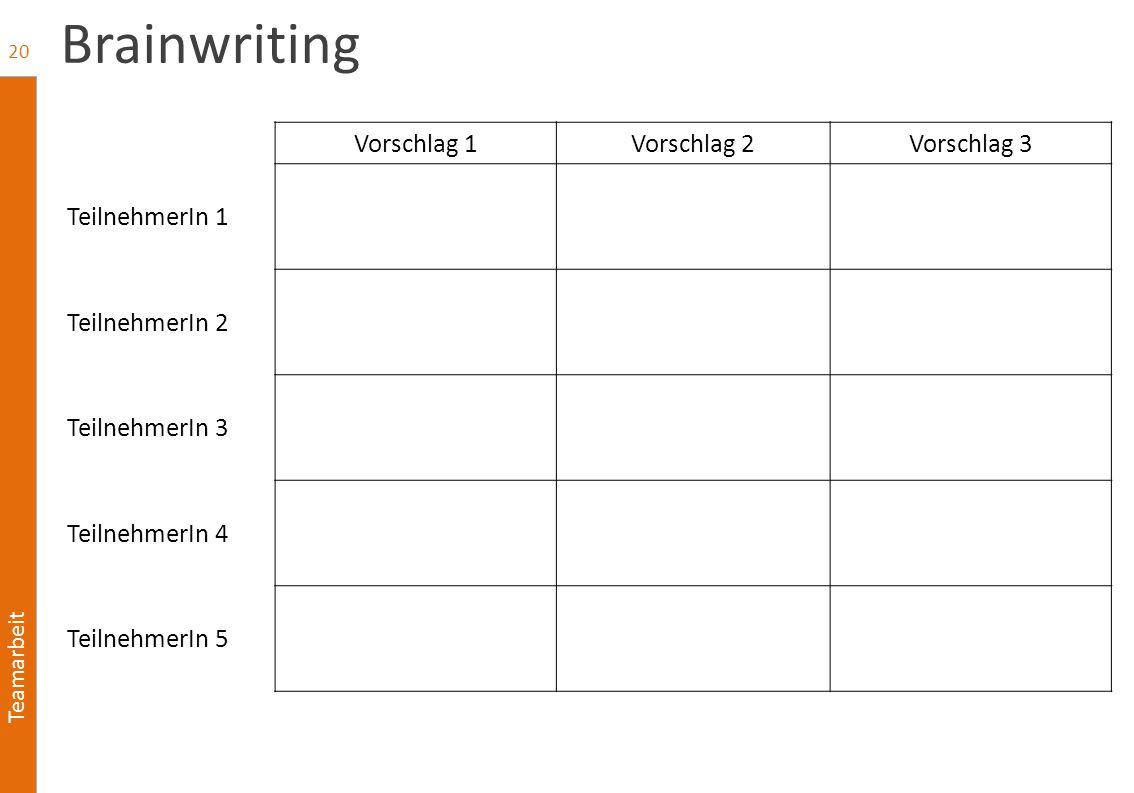 Teamarbeit Brainwriting Vorschlag 1Vorschlag 2Vorschlag 3 TeilnehmerIn 1 TeilnehmerIn 2 TeilnehmerIn 3 TeilnehmerIn 4 TeilnehmerIn 5 20
