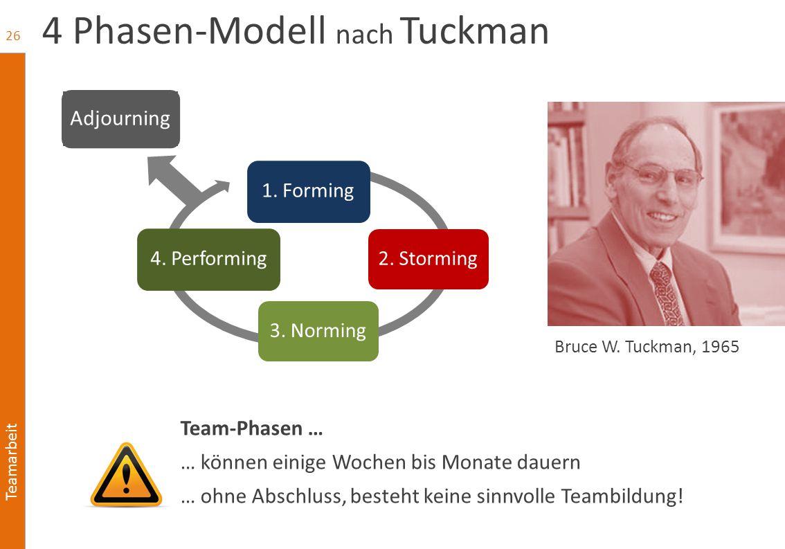 Teamarbeit 4 Phasen-Modell nach Tuckman Team-Phasen … … können einige Wochen bis Monate dauern … ohne Abschluss, besteht keine sinnvolle Teambildung!