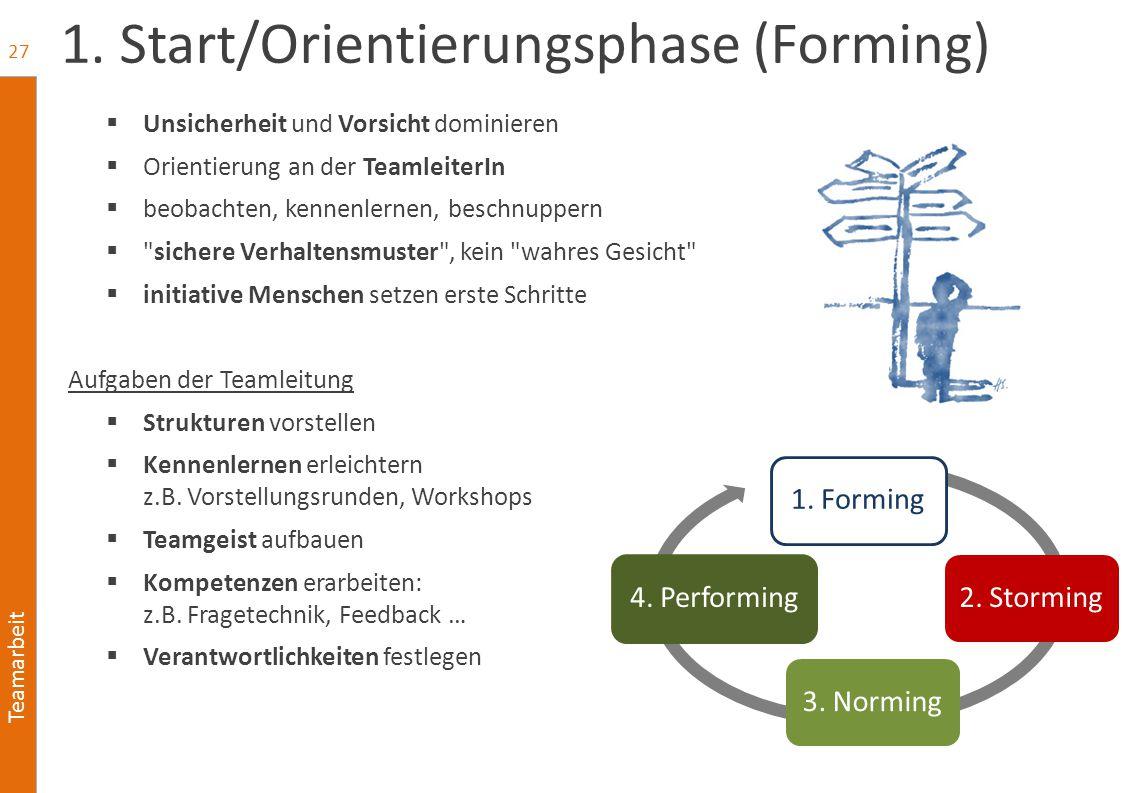 Teamarbeit 1. Start/Orientierungsphase (Forming)  Unsicherheit und Vorsicht dominieren  Orientierung an der TeamleiterIn  beobachten, kennenlernen,