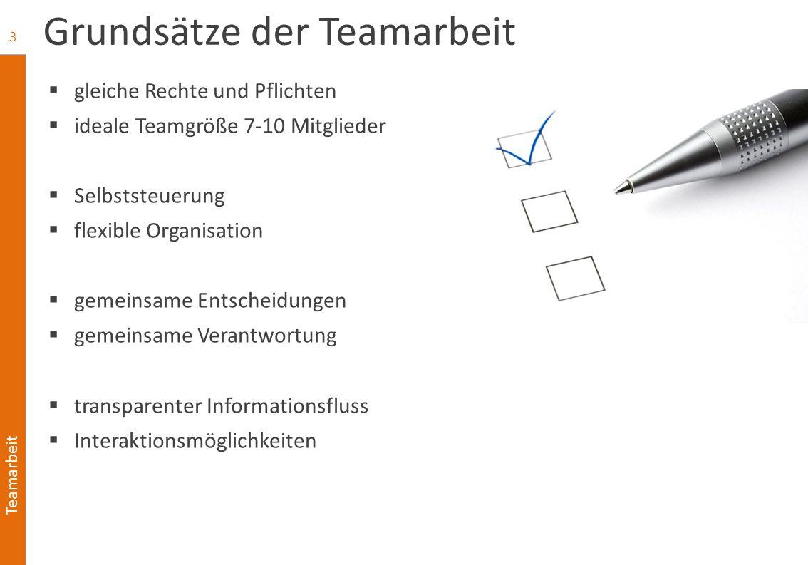 Teamarbeit Grundsätze der Teamarbeit  gleiche Rechte und Pflichten  ideale Teamgröße 7-10 Mitglieder  Selbststeuerung  flexible Organisation  gem