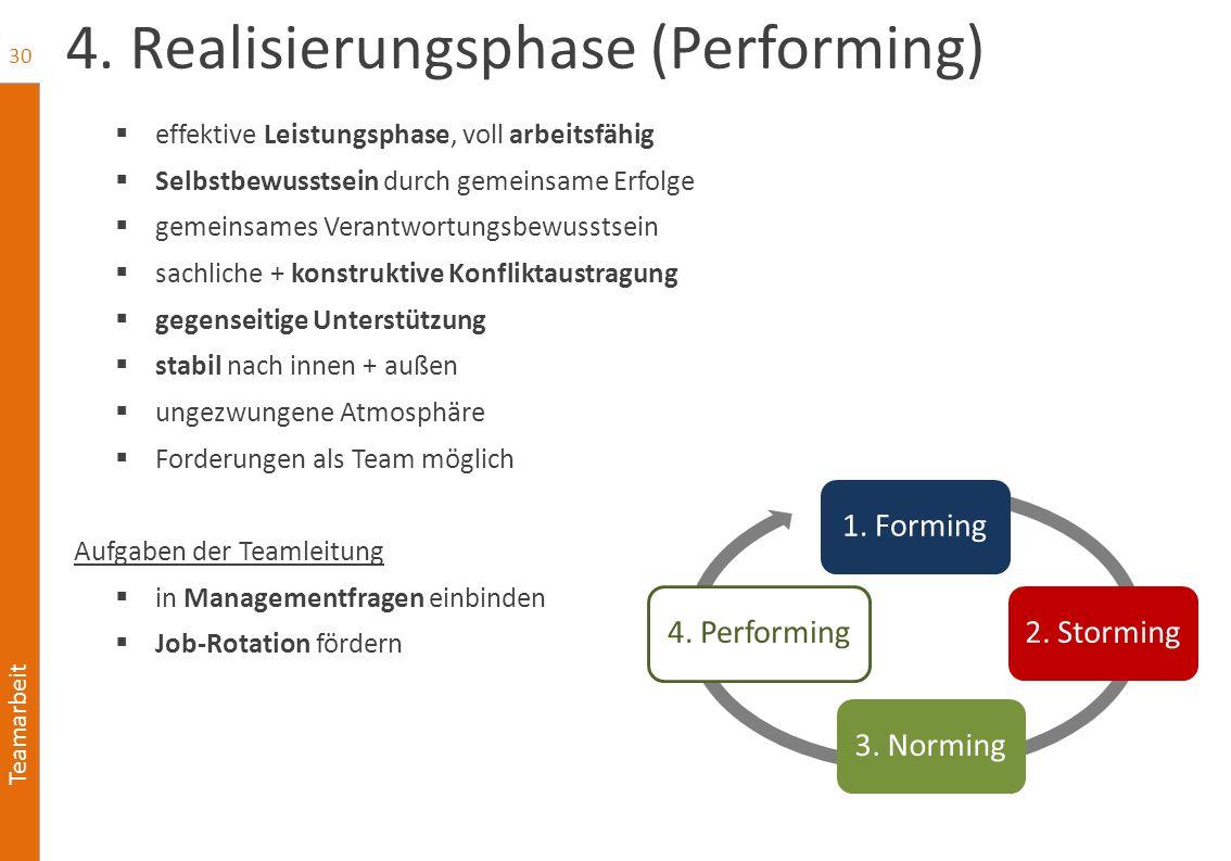 Teamarbeit 4. Realisierungsphase (Performing)  effektive Leistungsphase, voll arbeitsfähig  Selbstbewusstsein durch gemeinsame Erfolge  gemeinsames