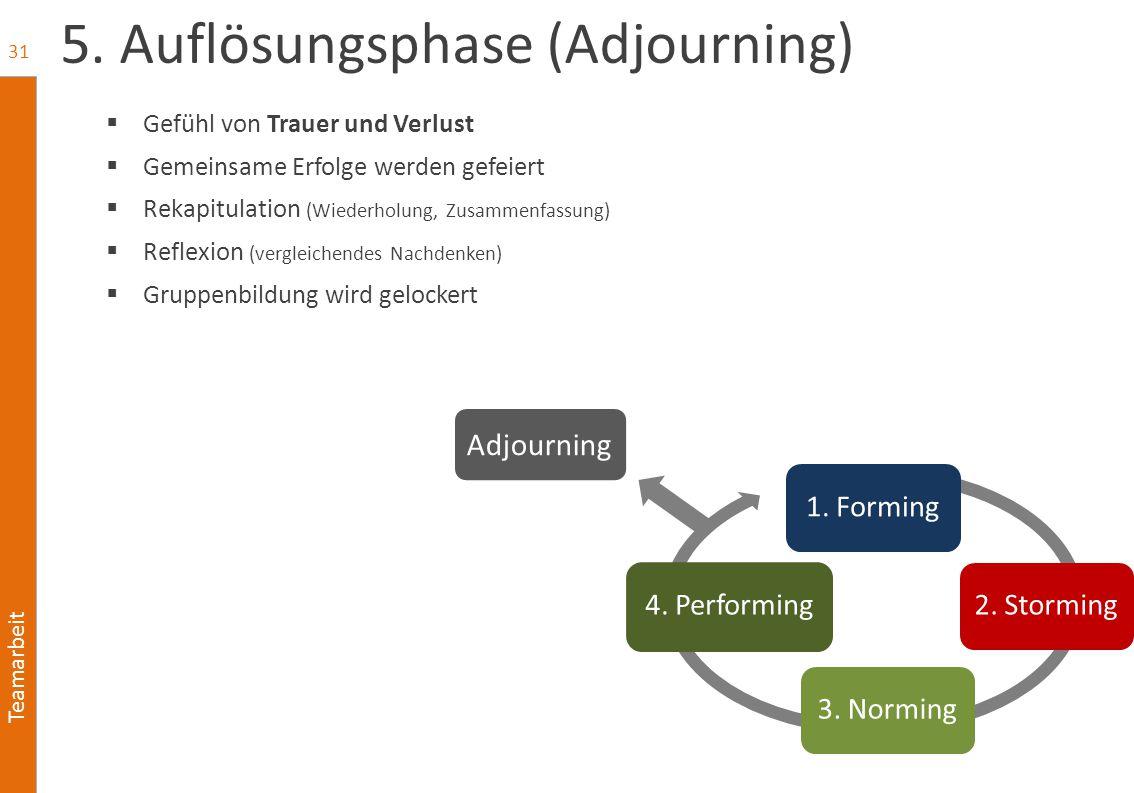 Teamarbeit 1. Forming2. Storming3. Norming4. Performing 5. Auflösungsphase (Adjourning)  Gefühl von Trauer und Verlust  Gemeinsame Erfolge werden ge
