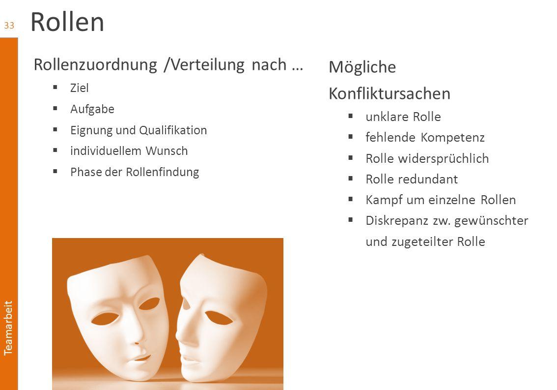 Teamarbeit Rollen Rollenzuordnung /Verteilung nach …  Ziel  Aufgabe  Eignung und Qualifikation  individuellem Wunsch  Phase der Rollenfindung 33