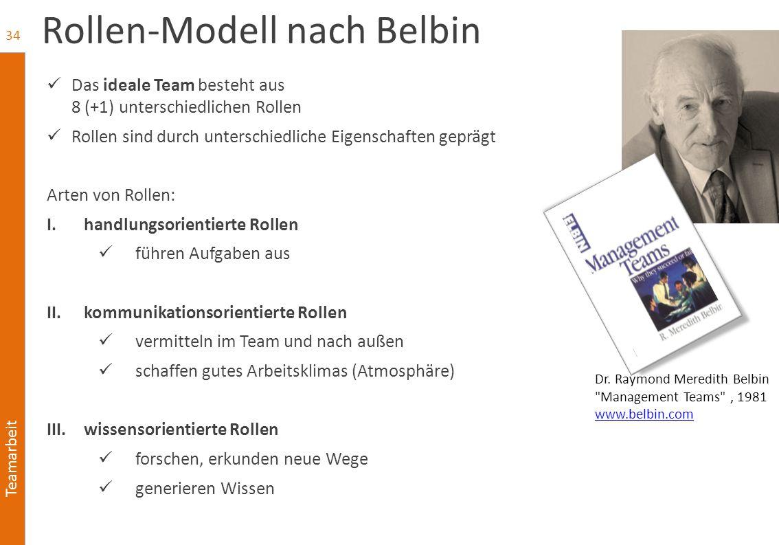 Teamarbeit Rollen-Modell nach Belbin Das ideale Team besteht aus 8 (+1) unterschiedlichen Rollen Rollen sind durch unterschiedliche Eigenschaften gepr
