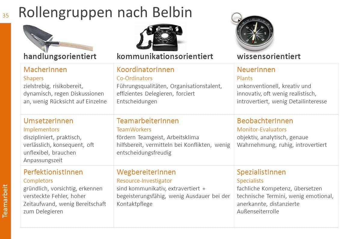 Teamarbeit Rollengruppen nach Belbin 35 handlungsorientiertkommunikationsorientiertwissensorientiert MacherInnen Shapers zielstrebig, risikobereit, dy