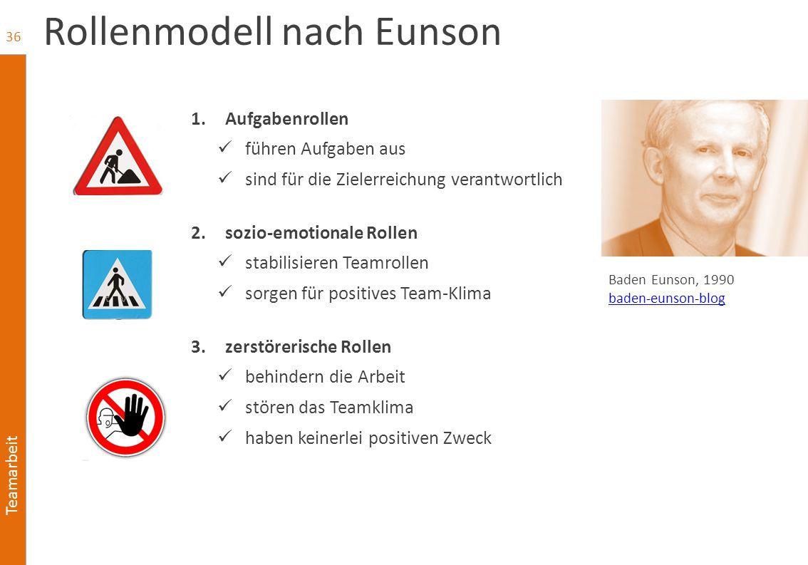 Teamarbeit Rollenmodell nach Eunson 1.Aufgabenrollen führen Aufgaben aus sind für die Zielerreichung verantwortlich 2.sozio-emotionale Rollen stabilis