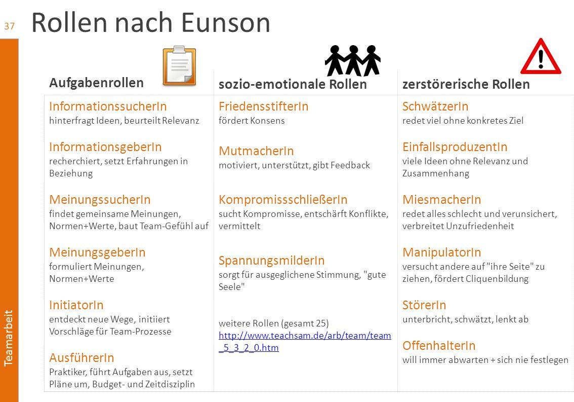 Teamarbeit Rollen nach Eunson Aufgabenrollen sozio-emotionale Rollenzerstörerische Rollen InformationssucherIn hinterfragt Ideen, beurteilt Relevanz I