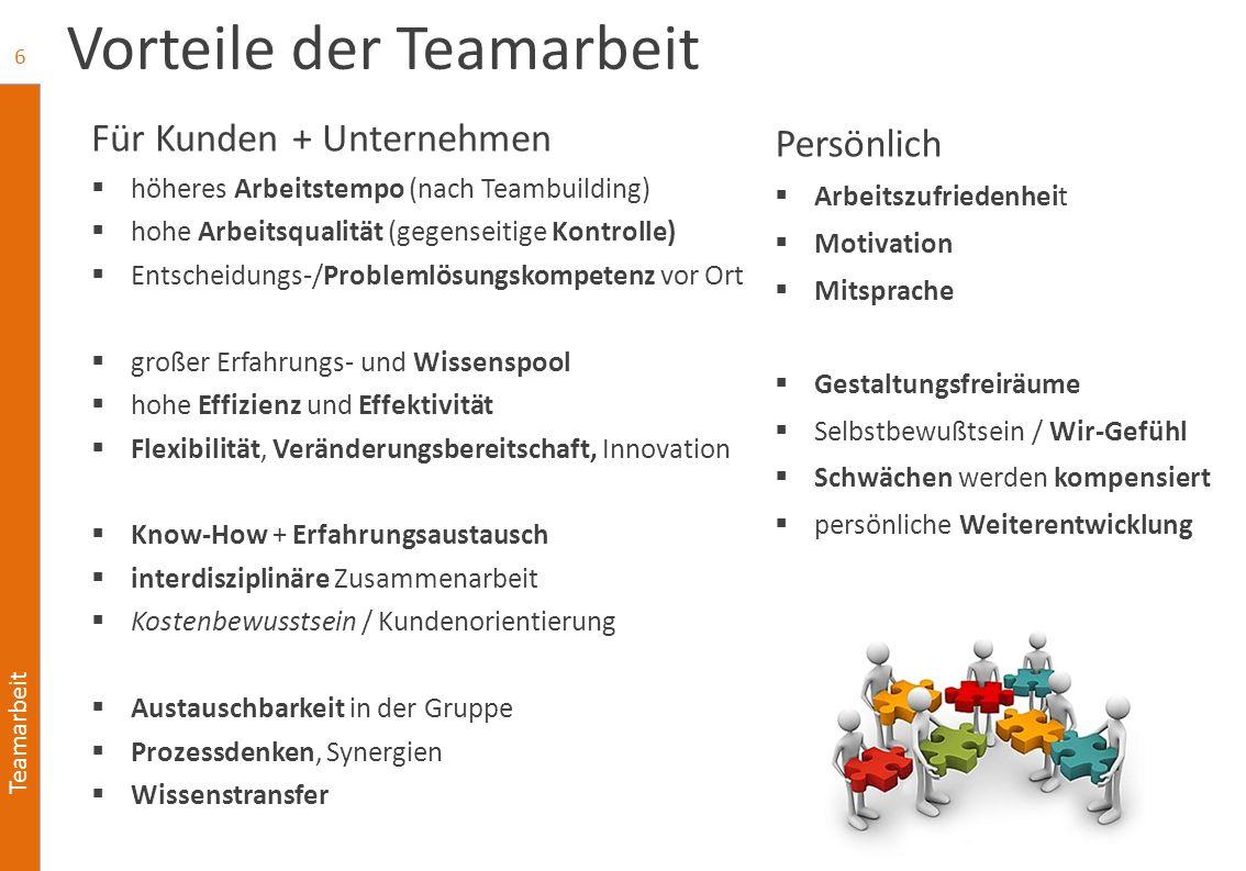 Teamarbeit Vorteile der Teamarbeit Persönlich  Arbeitszufriedenheit  Motivation  Mitsprache  Gestaltungsfreiräume  Selbstbewußtsein / Wir-Gefühl