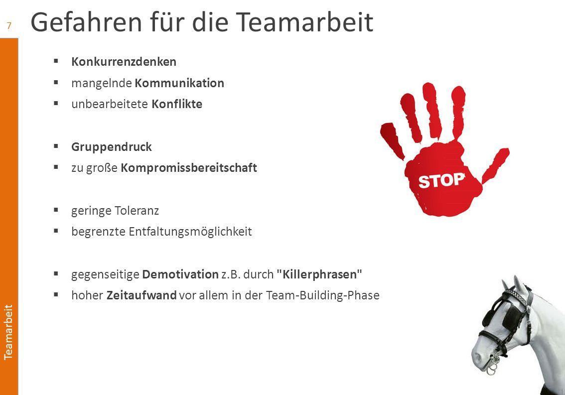 Teamarbeit Gefahren für die Teamarbeit  Konkurrenzdenken  mangelnde Kommunikation  unbearbeitete Konflikte  Gruppendruck  zu große Kompromissbere