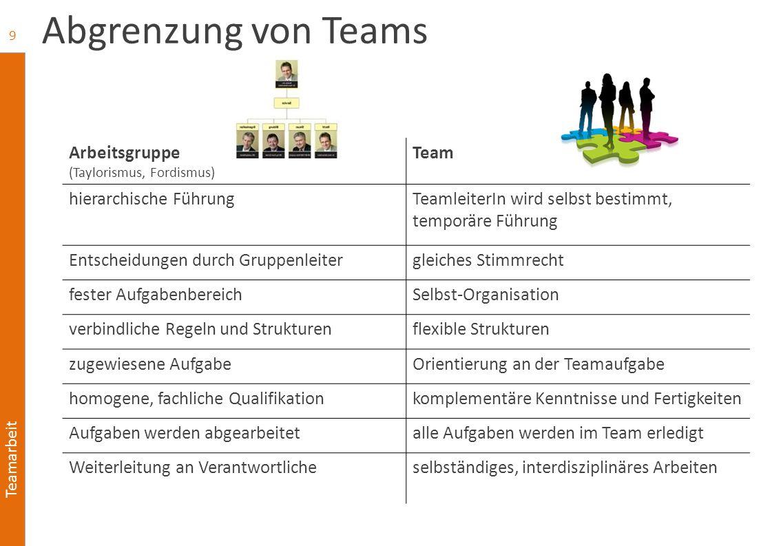 Teamarbeit Abgrenzung von Teams 9 Arbeitsgruppe (Taylorismus, Fordismus) Team hierarchische FührungTeamleiterIn wird selbst bestimmt, temporäre Führun